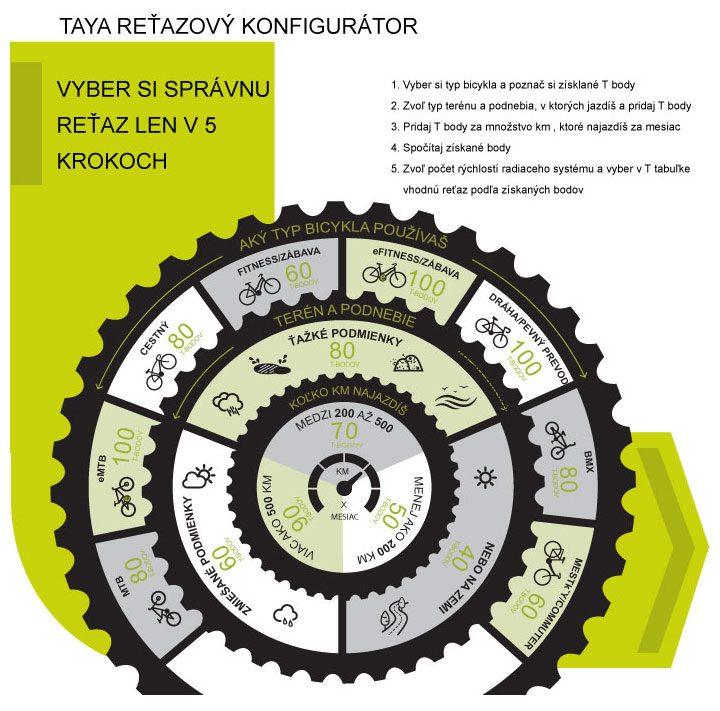 taya_retazovy_konfigurator